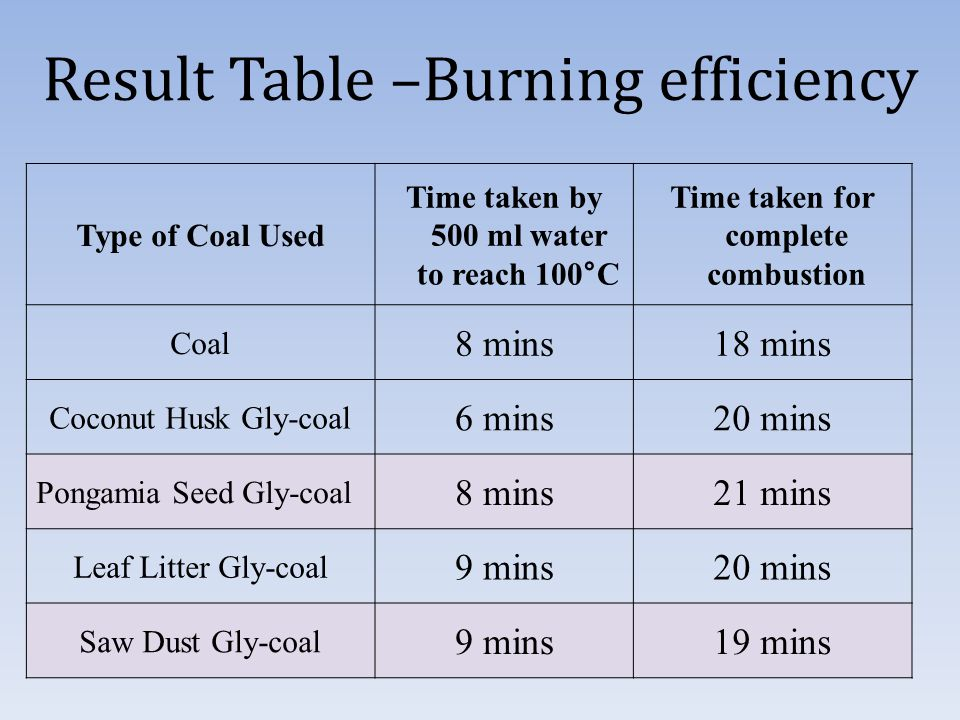 Result Table –Burning efficiency Type of Coal Used Time taken by 500 ml water to reach 100°C Time taken for complete combustion Coal 8 mins18 mins Coconut Husk Gly-coal 6 mins20 mins Pongamia Seed Gly-coal 8 mins21 mins Leaf Litter Gly-coal 9 mins20 mins Saw Dust Gly-coal 9 mins19 mins