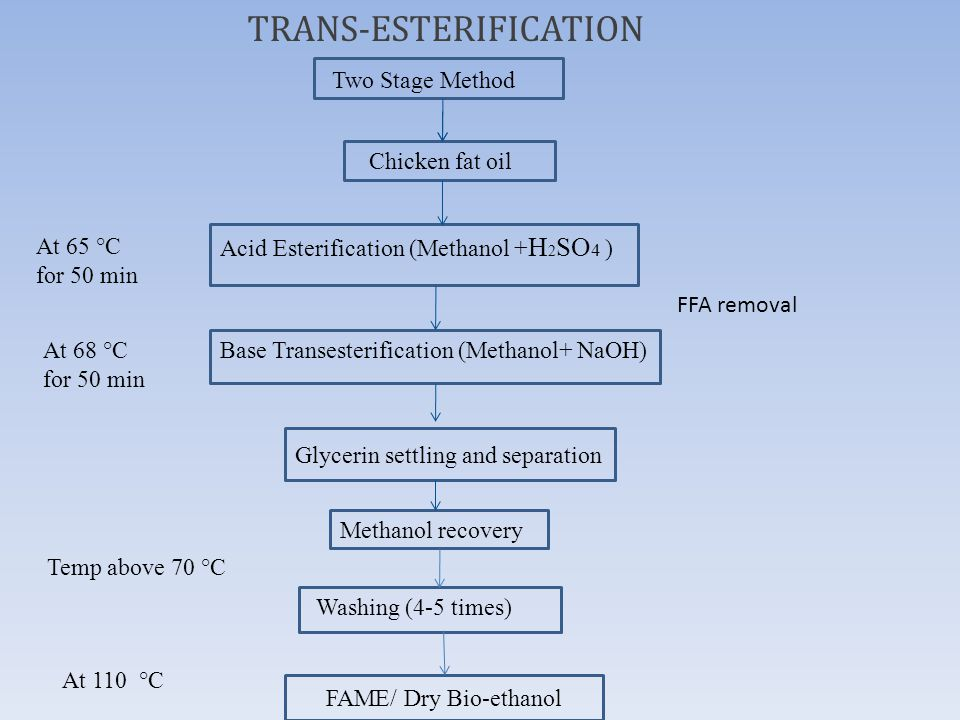 FAME/ Dry Bio-ethanol TRANS-ESTERIFICATION Two Stage Method Chicken fat oil Acid Esterification (Methanol + H 2 SO 4 ) Base Transesterification (Methanol+ NaOH) Washing (4-5 times) Glycerin settling and separation Methanol recovery At 65 °C for 50 min At 68 °C for 50 min Temp above 70 °C At 110 °C FFA removal
