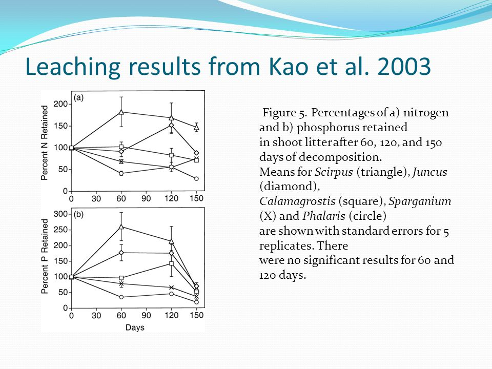 Leaching results from Kao et al. 2003 Figure 5.