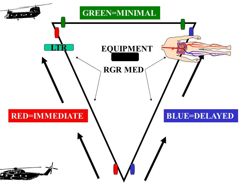 RED=IMMEDIATEBLUE=DELAYED GREEN=MINIMAL LTR EQUIPMENT RGR MED