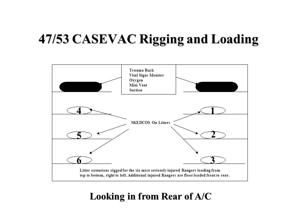 47/53 CASEVAC Rigging and Loading 4 5 36 1 Looking in from Rear of A/C Trauma Ruck Vital Signs Monitor Oxygen Mini Vent Suction SKEDCOS On Litters Lit