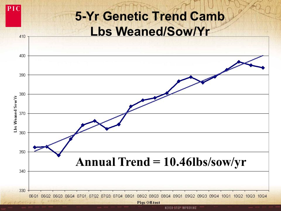 5-Yr Genetic Trend Camb Lbs Weaned/Sow/Yr Annual Trend = 10.46lbs/sow/yr