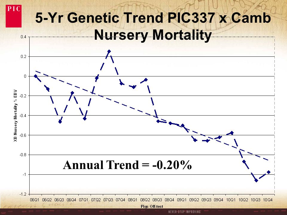 5-Yr Genetic Trend PIC337 x Camb Nursery Mortality Annual Trend = -0.20%
