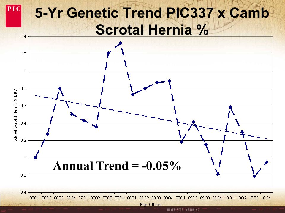 5-Yr Genetic Trend PIC337 x Camb Scrotal Hernia % Annual Trend = -0.05%