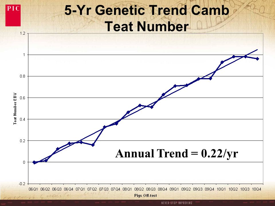 5-Yr Genetic Trend Camb Teat Number Annual Trend = 0.22/yr