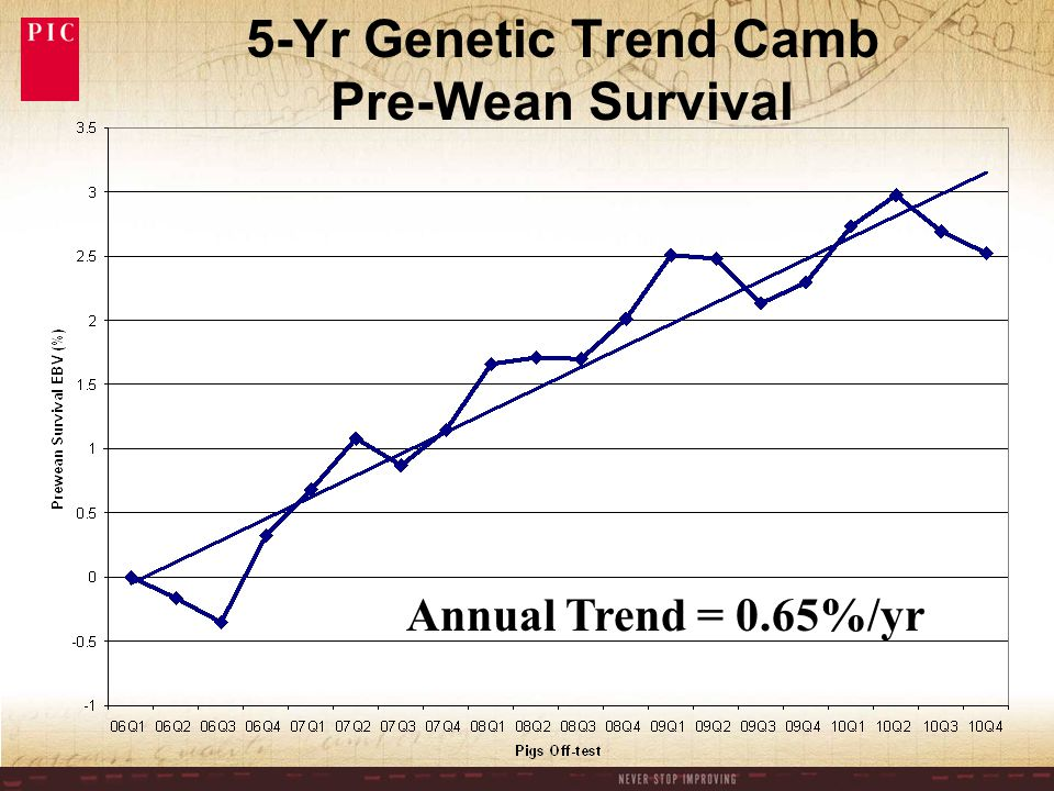 5-Yr Genetic Trend Camb Pre-Wean Survival Annual Trend = 0.65%/yr