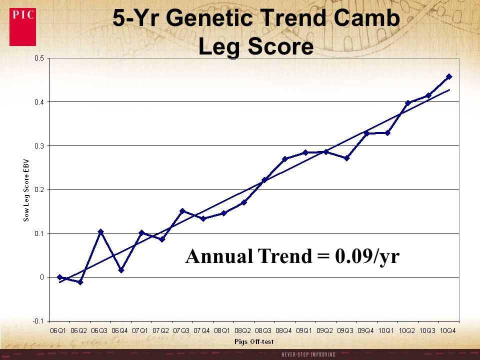 5-Yr Genetic Trend PIC337 x Camb Pigs Sold/Sow/Yr Annual Trend = 0.58 pigs sold/sow/yr