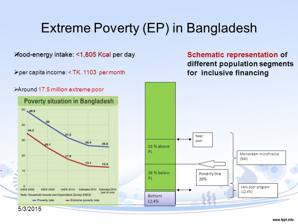 Extreme Poverty (EP) in Bangladesh Poverty line 26% Very poor program (12.4%) Mainstream microfinance (540) Near poor 15 % above PL 26 % below PL Bottom 12.4% Schematic representation of different population segments for inclusive financing  food-energy intake: <1,805 Kcal per day   per capita income: < TK.