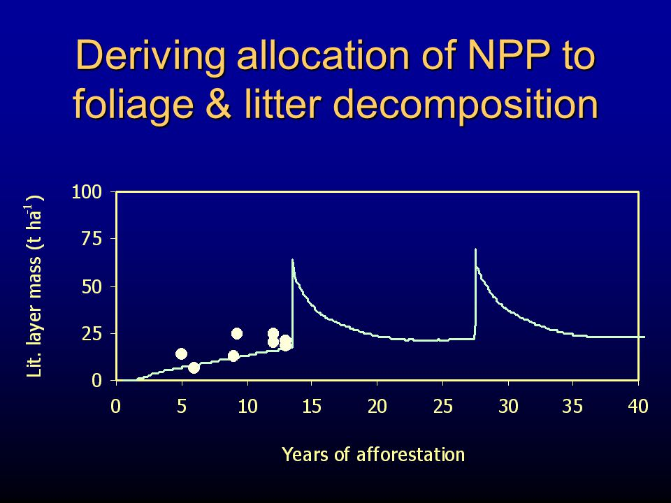 Deriving allocation of NPP to foliage & litter decomposition