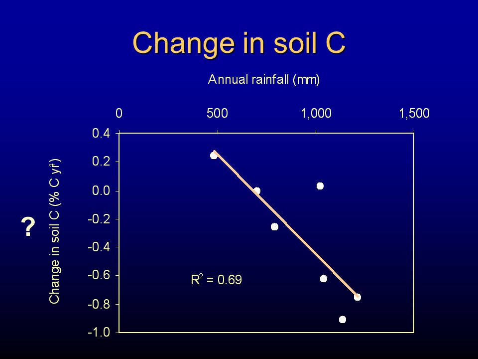 Change in soil C
