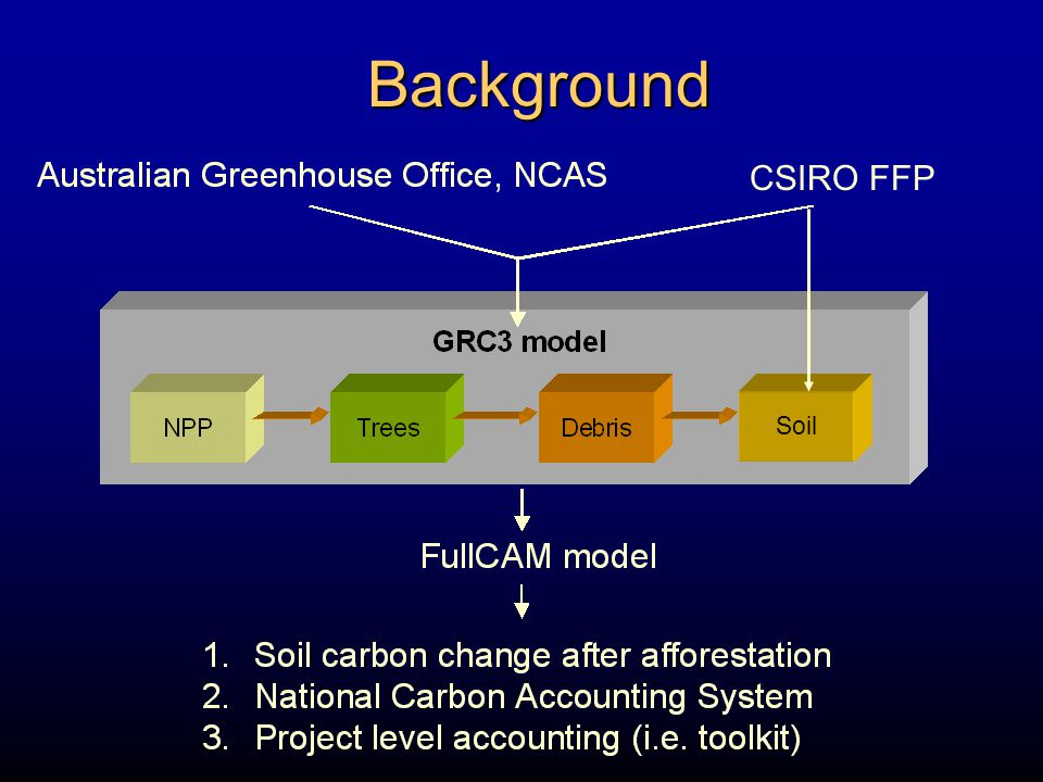 humification of plant cellulose and lignin pools Little available information on change in soil C following afforestation