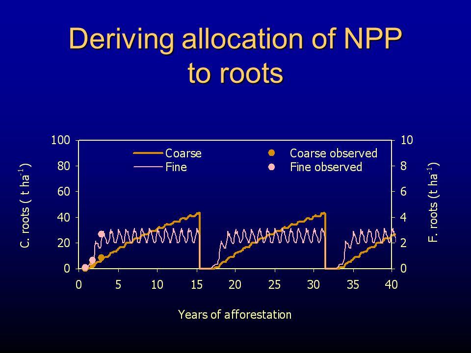 NPP StemsBranchesBarkFoliageF.rootsC. roots 3-PG Tree Debris Soil Empirical litter decomp.