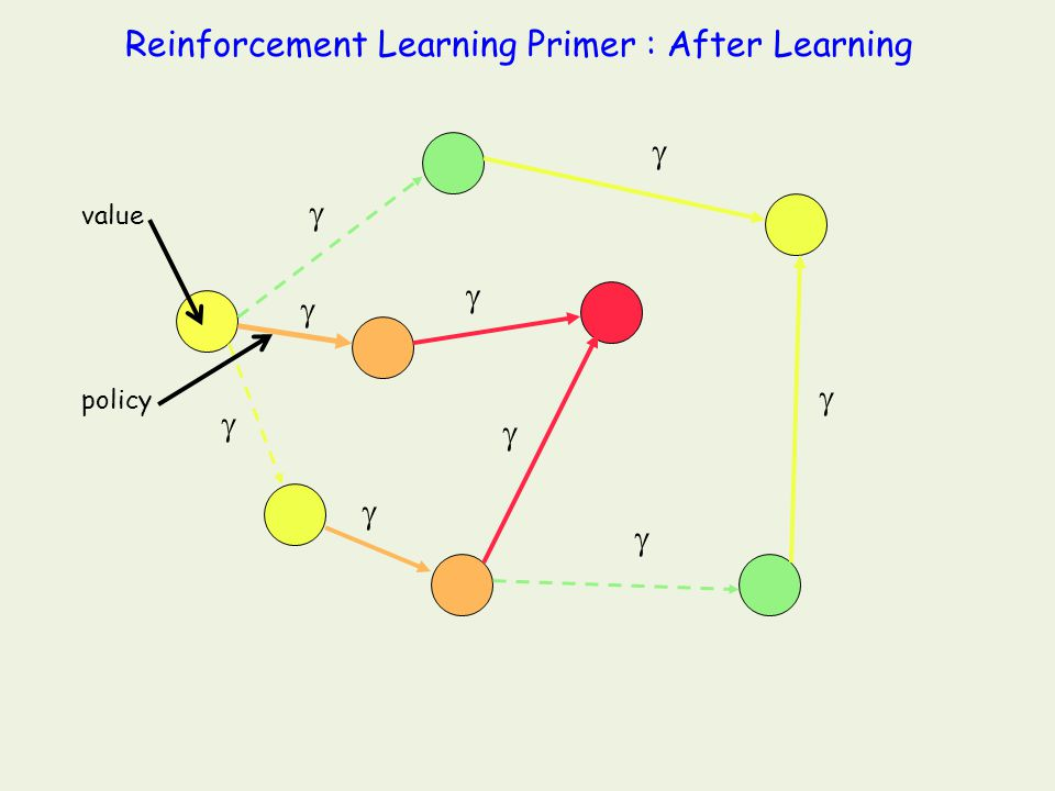 You are here state action Reinforcement Learning Primer : Before Learning