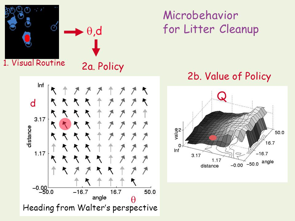          policy value Reinforcement Learning Primer : After Learning
