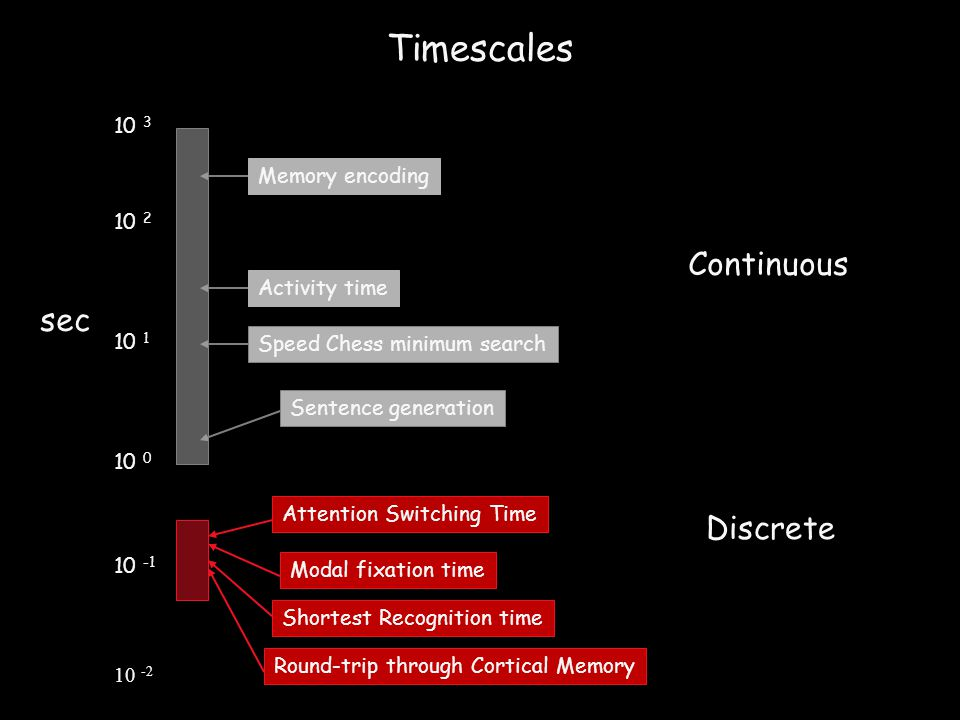 Timescales 10 -2 10 -1 10 1 10 2 10 0 Round-trip through Cortical Memory Shortest Recognition time Modal fixation time Attention Switching Time Sentence generation Speed Chess minimum search Activity time 10 3 Memory encoding sec Continuous Discrete