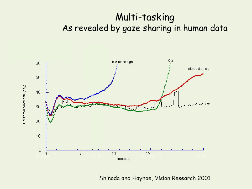 Multi-tasking As revealed by gaze sharing in human data Shinoda and Hayhoe, Vision Research 2001