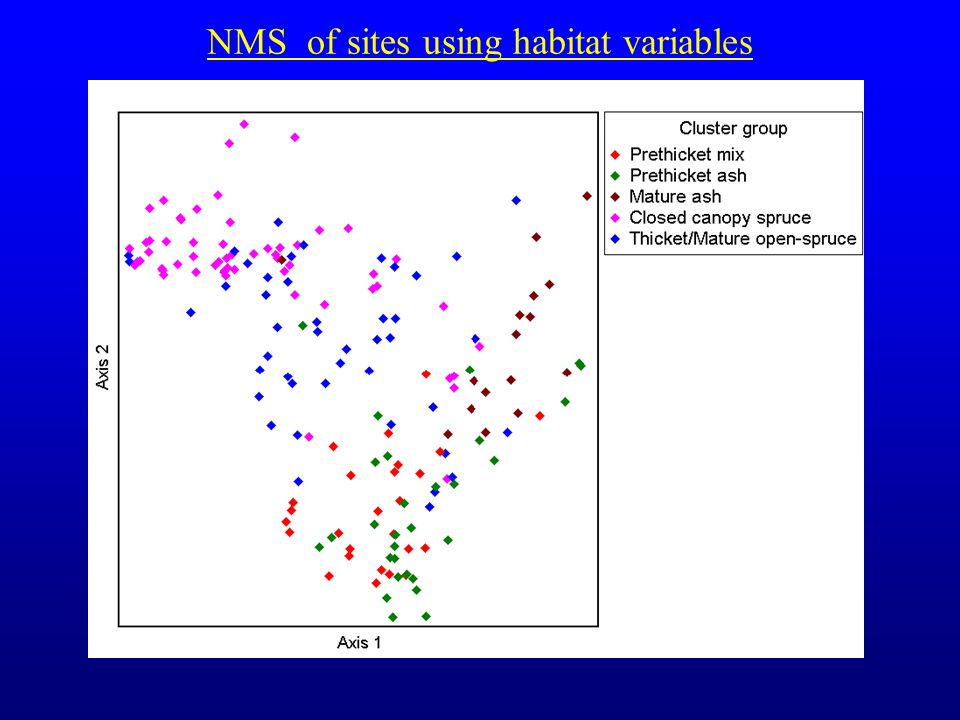 NMS of sites using habitat variables