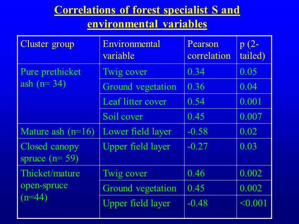 Correlations of forest specialist S and environmental variables Cluster groupEnvironmental variable Pearson correlation p (2- tailed) Pure prethicket ash (n= 34) Twig cover0.340.05 Ground vegetation0.360.04 Leaf litter cover0.540.001 Soil cover0.450.007 Mature ash (n=16)Lower field layer-0.580.02 Closed canopy spruce (n= 59) Upper field layer-0.270.03 Thicket/mature open-spruce (n=44) Twig cover0.460.002 Ground vegetation0.450.002 Upper field layer-0.48<0.001