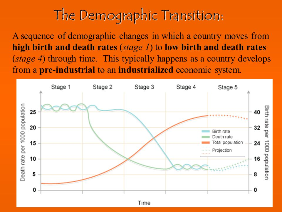 Human Population Growth Birthrates, deathrates, and the age structure of a population help predict growth rates in different countries. The statistics