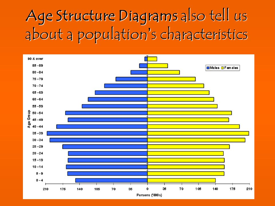 The Demographic Transition Explained http://coolgeography.co.uk/A-level/AQA/Year%2012/Population/DTM/DTM%20new.htm
