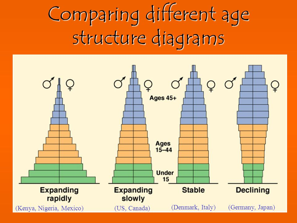Age Structure Diagrams allow us to predict the future of a population