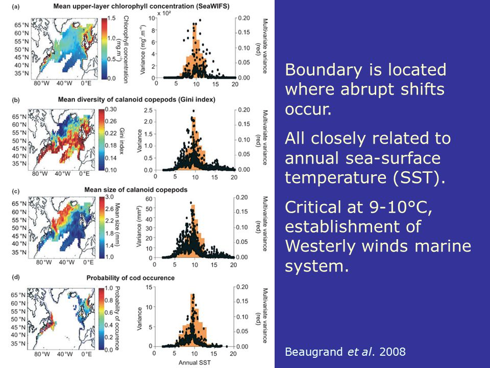 Boundary is located where abrupt shifts occur. All closely related to annual sea-surface temperature (SST). Critical at 9-10°C, establishment of Weste