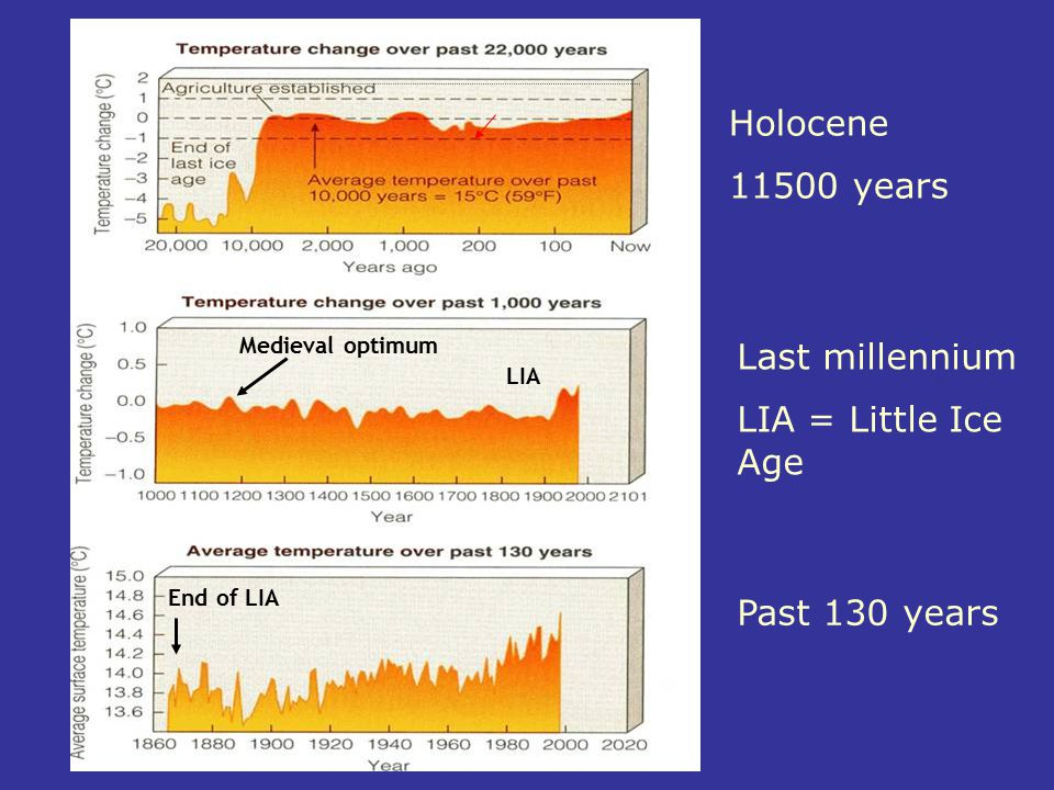 End of LIA Medieval optimum LIA Holocene 11500 years Last millennium LIA = Little Ice Age Past 130 years