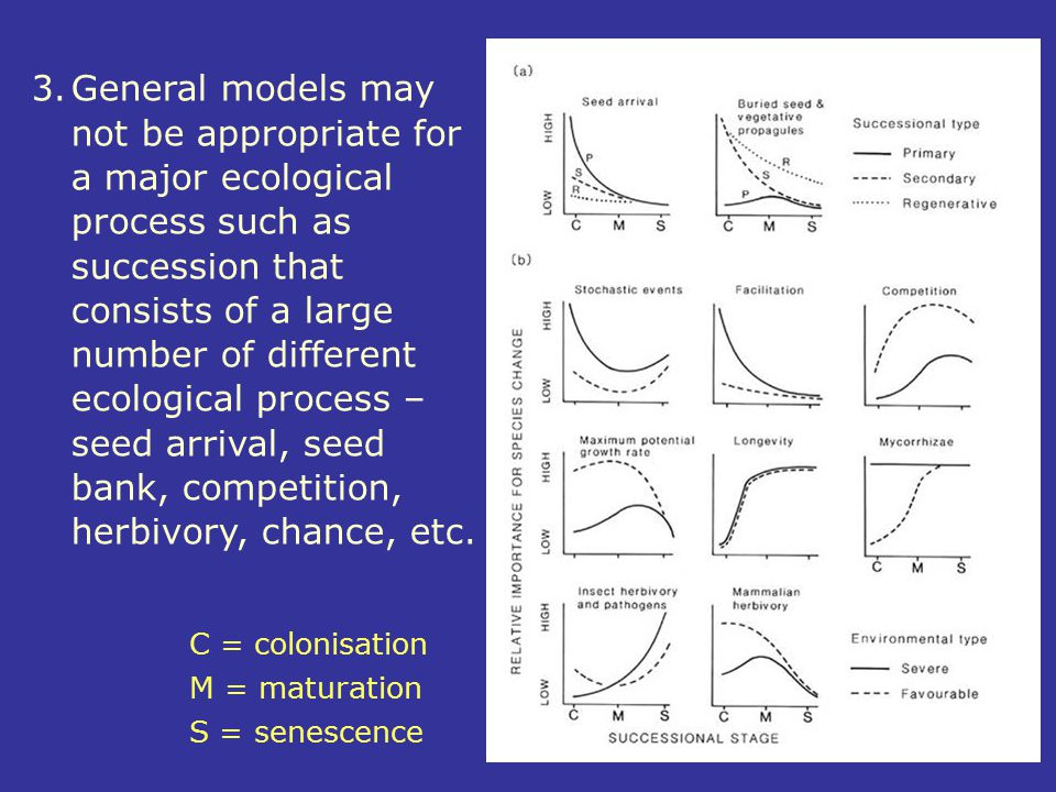 3.General models may not be appropriate for a major ecological process such as succession that consists of a large number of different ecological proc