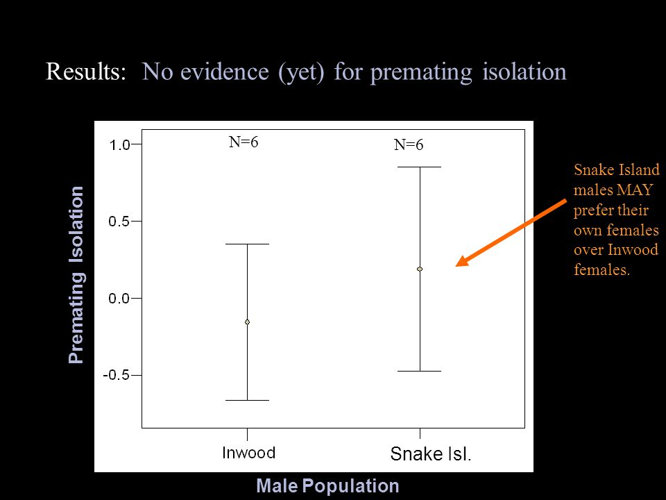 Results: No evidence (yet) for premating isolation Male Population Premating Isolation N=6 Snake Island males MAY prefer their own females over Inwood females.
