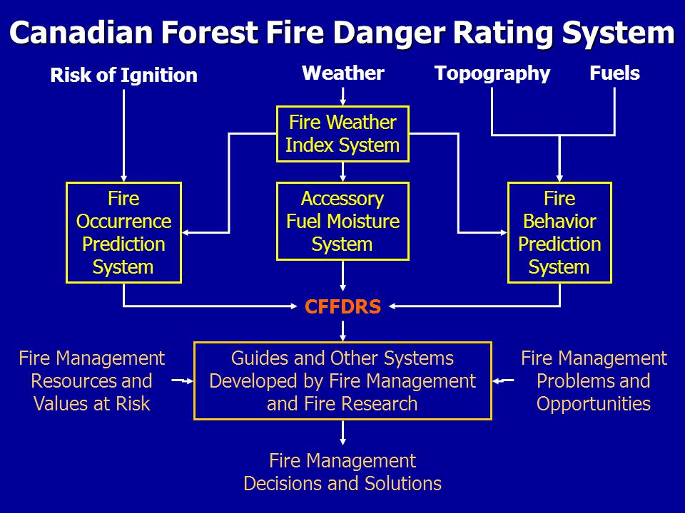 Canadian Forest Fire Danger Rating System Risk of Ignition TopographyWeatherFuels Accessory Fuel Moisture System Fire Occurrence Prediction System CFFDRS Guides and Other Systems Developed by Fire Management and Fire Research Fire Weather Index System Fire Behavior Prediction System Fire Management Resources and Values at Risk Fire Management Problems and Opportunities Fire Management Decisions and Solutions