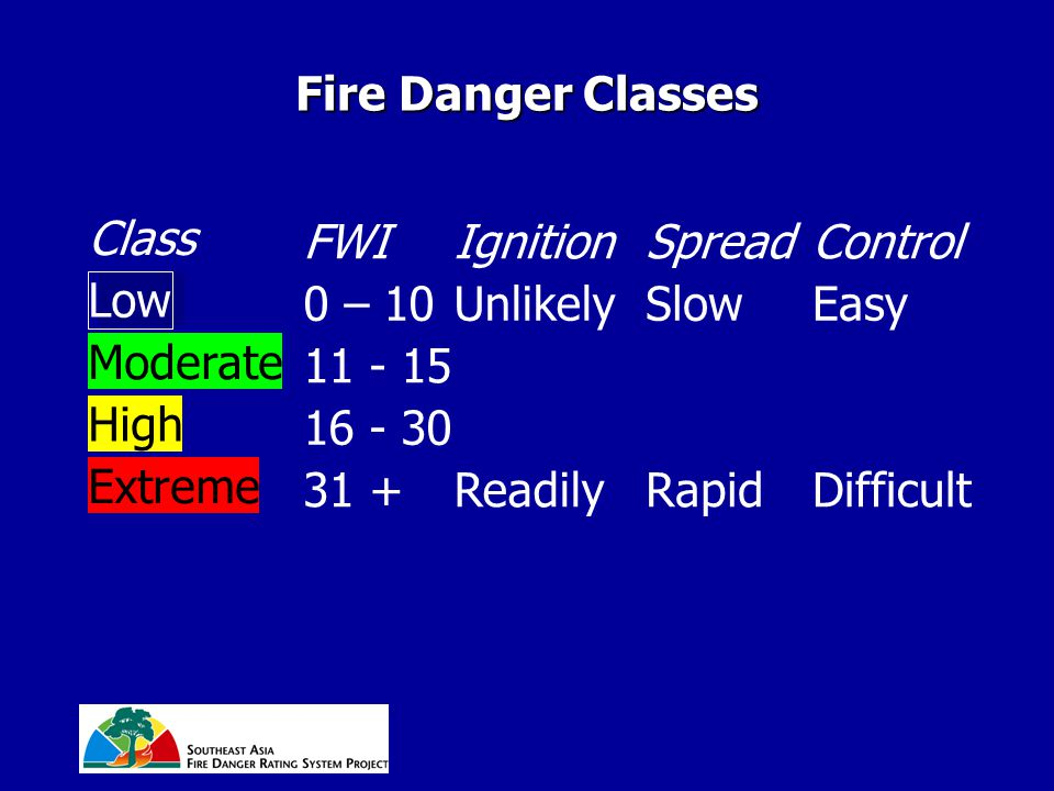 Extreme High Moderate Fire Danger Classes Class FWIIgnitionSpreadControl Low 0 – 10UnlikelySlowEasy 11 - 15 16 - 30 31 +ReadilyRapidDifficult
