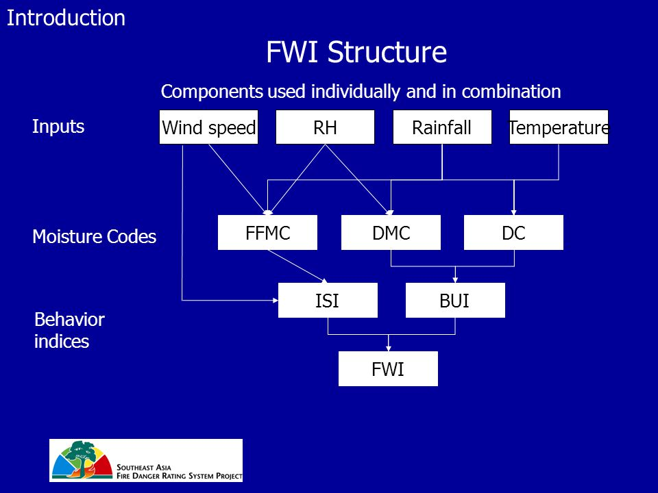 FWI Structure Components used individually and in combination Introduction Wind speedRHRainfallTemperature Inputs FFMCDMCDC Moisture Codes Behavior indices ISIBUI FWI