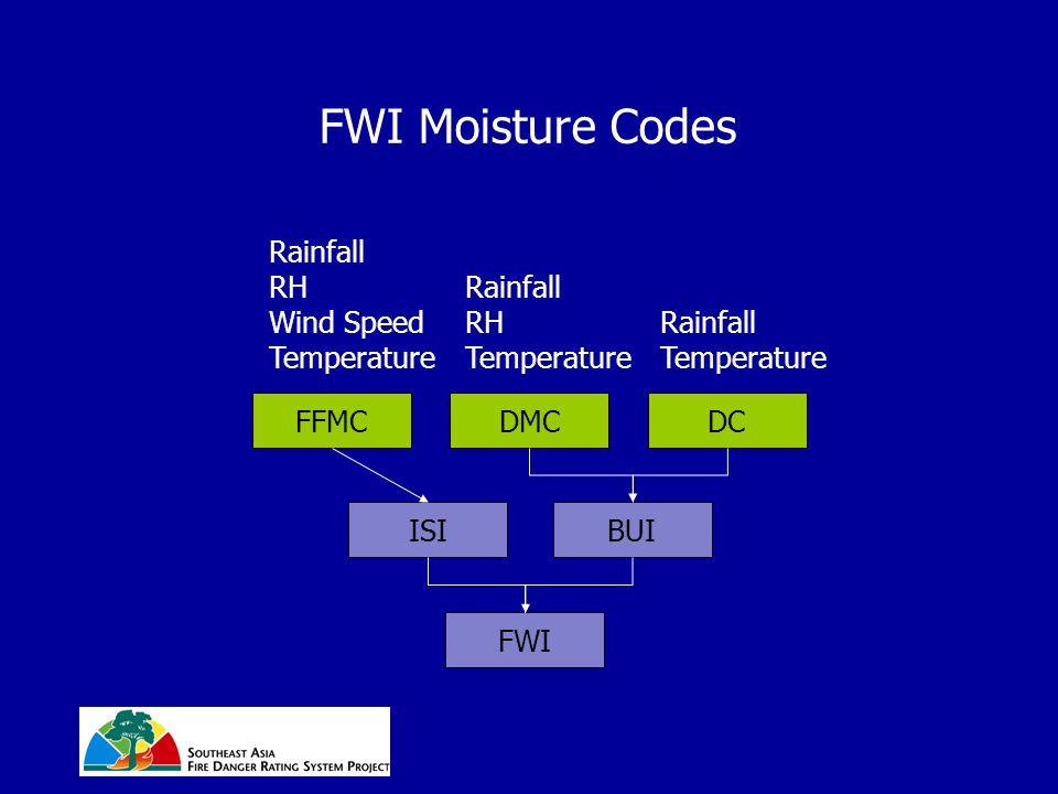 FWI Moisture Codes FFMCDMCDC ISIBUI FWI Rainfall RH Wind Speed Temperature Rainfall RH Temperature Rainfall Temperature