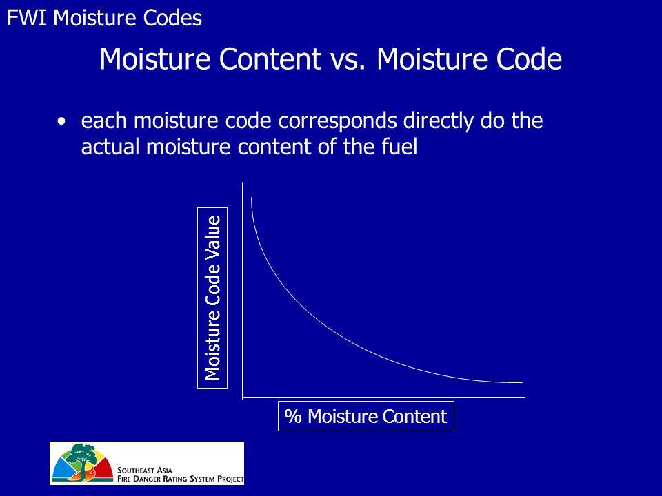 Moisture Content vs.