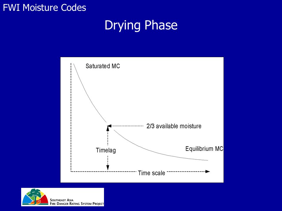 Drying Phase FWI Moisture Codes