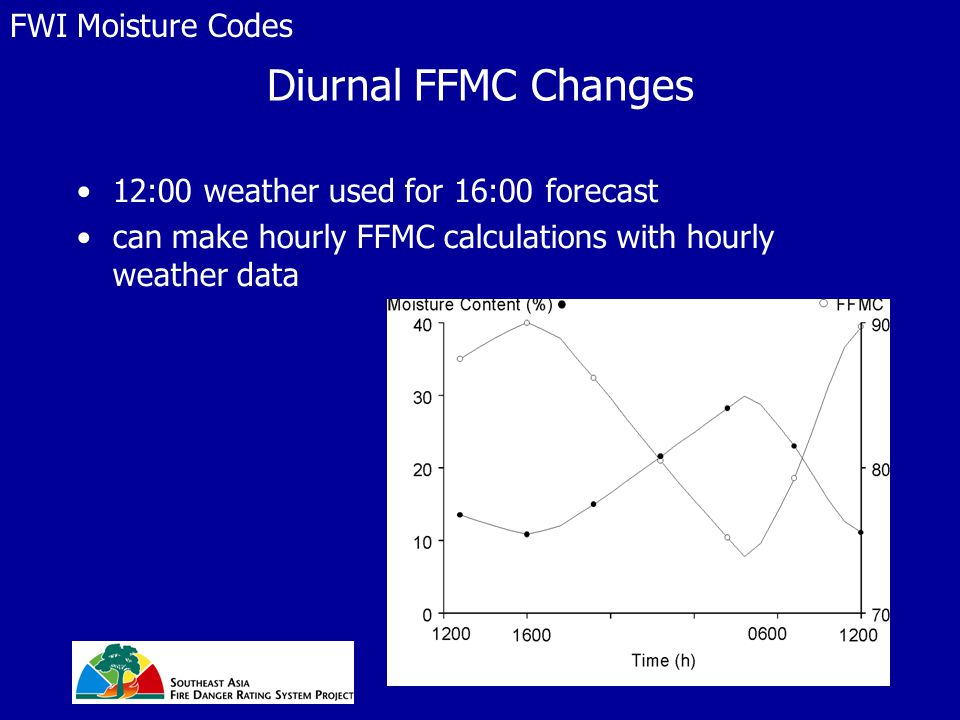 Diurnal FFMC Changes 12:00 weather used for 16:00 forecast can make hourly FFMC calculations with hourly weather data FWI Moisture Codes
