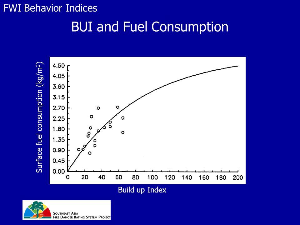 BUI and Fuel Consumption FWI Behavior Indices Surface fuel consumption (kg/m 2 ) Build up Index