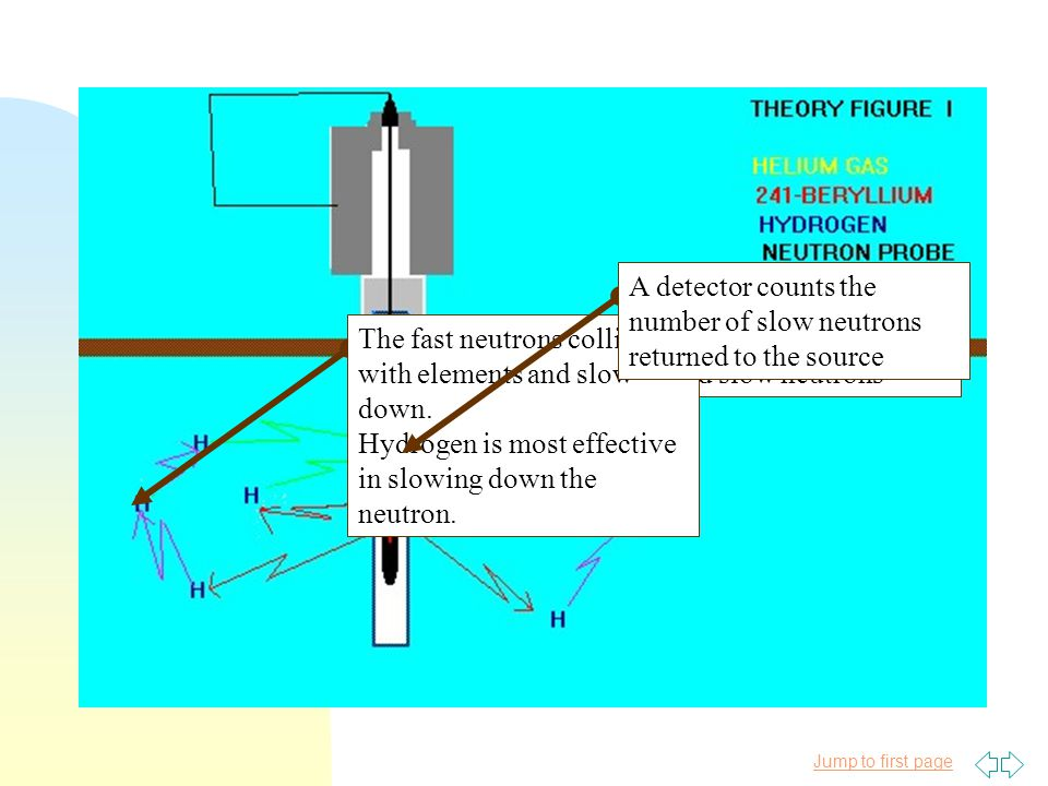 Jump to first page A radioactive source emits fast and slow neutrons The fast neutrons collide with elements and slow down. Hydrogen is most effective
