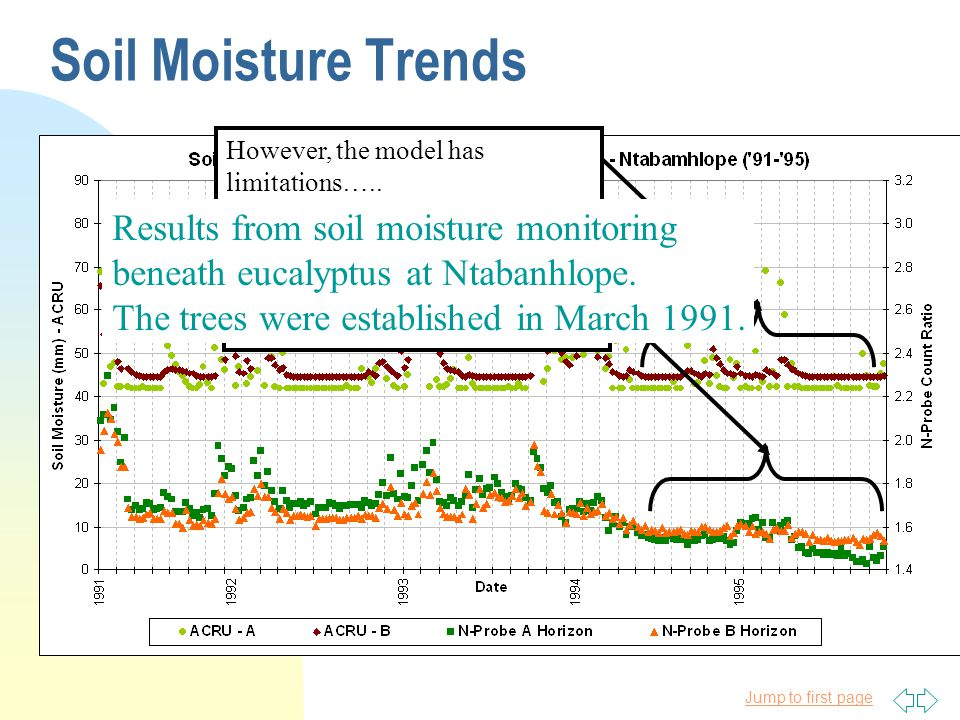 Jump to first page Soil Moisture Trends Note how observed soil moisture is progressively drier.