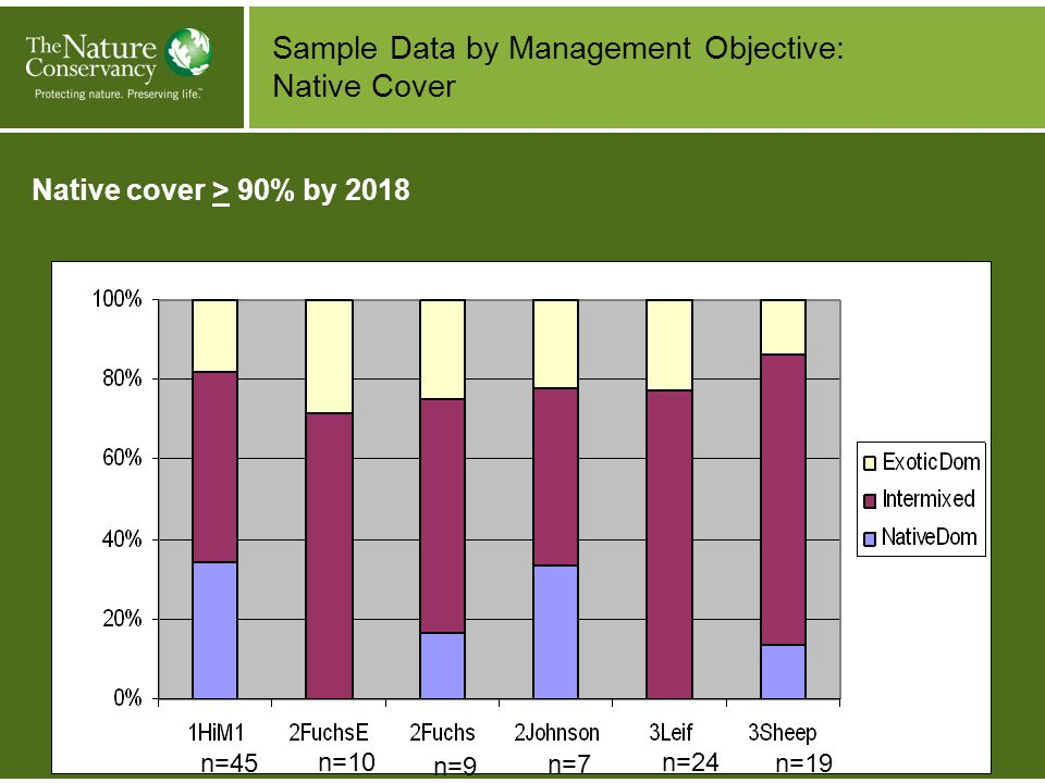 Sample Data by Management Objective: Native Cover n=45 n=10 n=9 n=7 n=24 n=19 Native cover > 90% by 2018