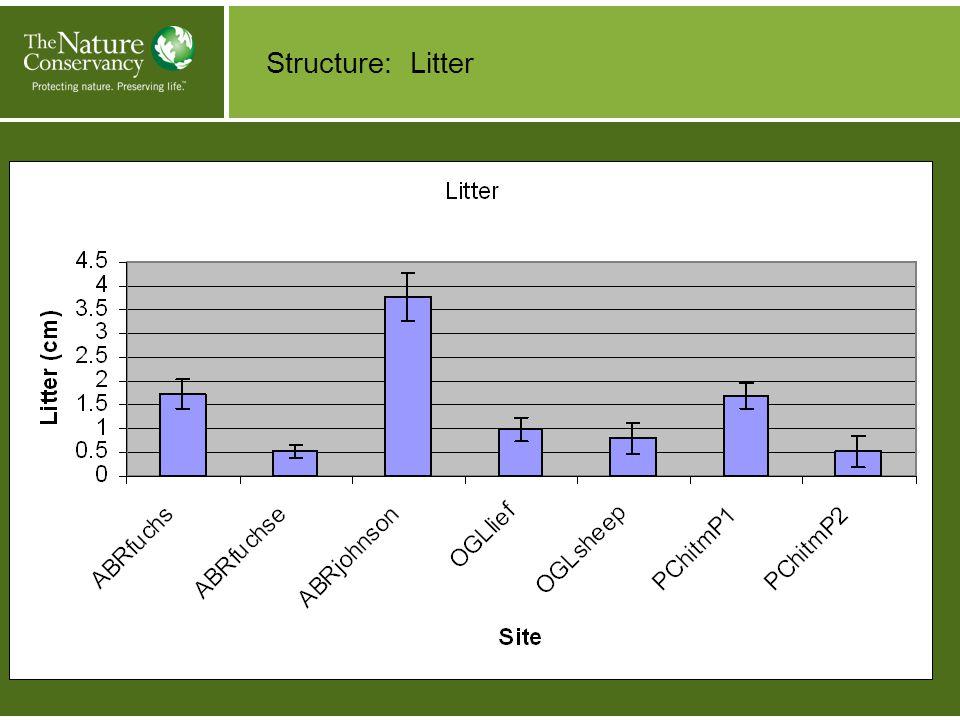 Structure: Litter