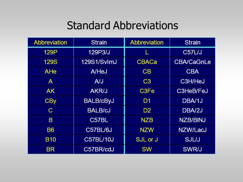 Standard Abbreviations AbbreviationStrainAbbreviationStrain 129P129P3/JLC57L/J 129S129S1/SvImJCBACaCBA/CaGnLe AHeA/HeJCBCBA AA/JC3C3H/HeJ AKAKR/JC3FeC