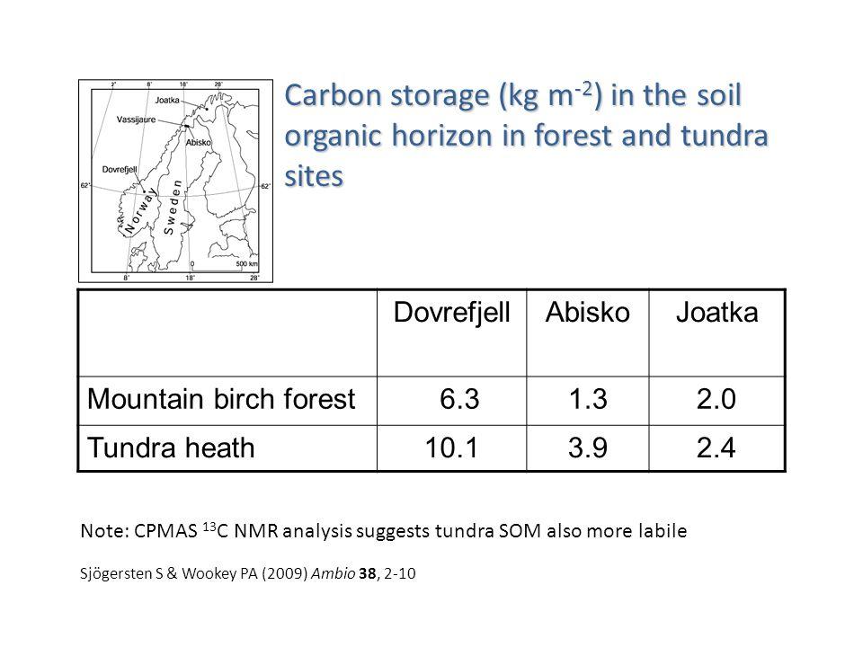 DovrefjellAbiskoJoatka Mountain birch forest 6.31.32.0 Tundra heath10.13.92.4 Carbon storage (kg m -2 ) in the soil organic horizon in forest and tundra sites Note: CPMAS 13 C NMR analysis suggests tundra SOM also more labile Sjögersten S & Wookey PA (2009) Ambio 38, 2-10