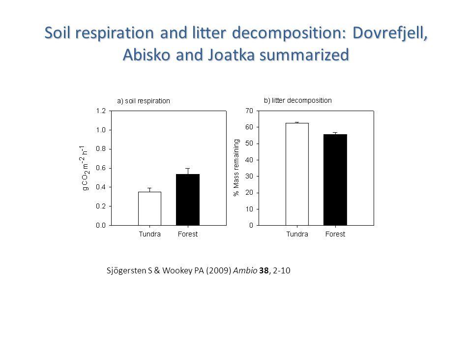 Soil respiration and litter decomposition: Dovrefjell, Abisko and Joatka summarized Sjögersten S & Wookey PA (2009) Ambio 38, 2-10