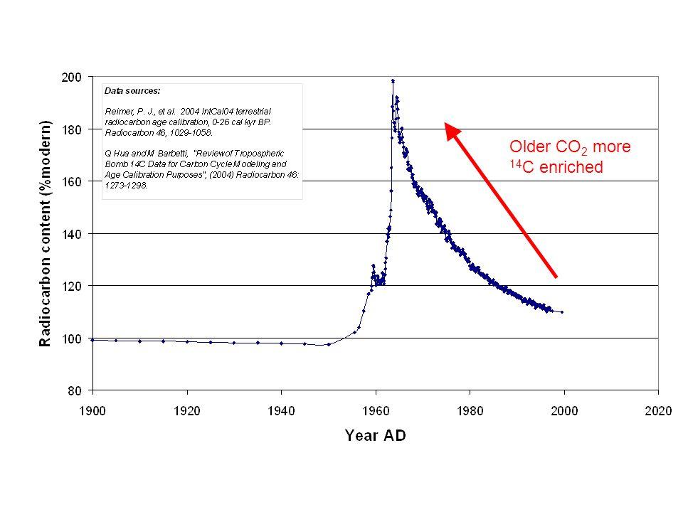 Older CO 2 more 14 C enriched