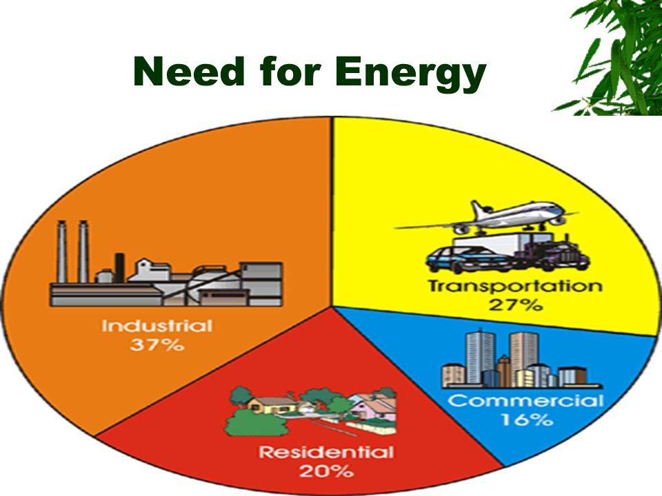 Need for Energy
