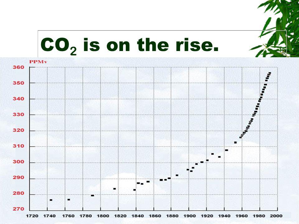 CO 2 is on the rise.
