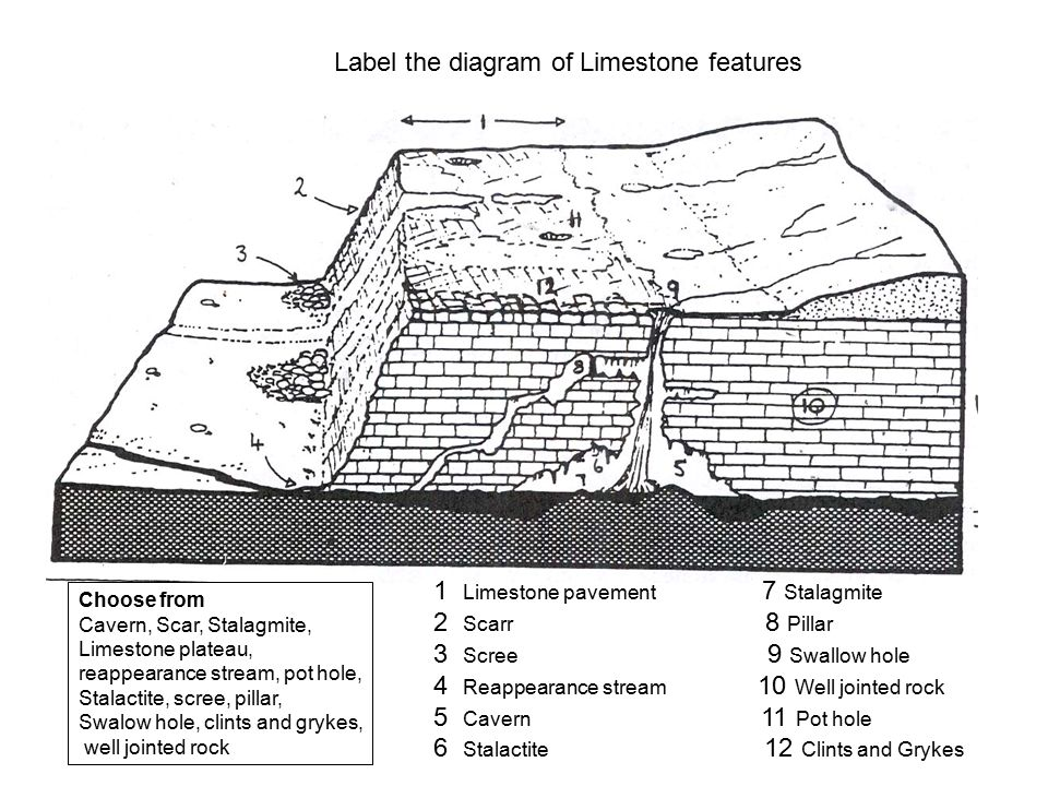 Label the diagram of Limestone features Choose from Cavern, Scar, Stalagmite, Limestone plateau, reappearance stream, pot hole, Stalactite, scree, pillar, Swalow hole, clints and grykes, well jointed rock 1 Limestone pavement 7 Stalagmite 2 Scarr 8 Pillar 3 Scree 9 Swallow hole 4 Reappearance stream 10 Well jointed rock 5 Cavern 11 Pot hole 6 Stalactite 12 Clints and Grykes