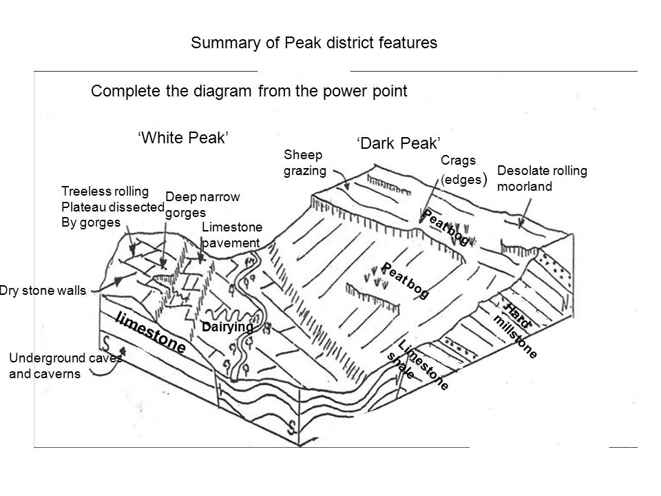 Summary of Peak district features Complete the diagram from the power point 'Dark Peak' 'White Peak' Sheep grazing Crags (edges ) Desolate rolling moorland Peat bog Hard millstone Limestone shale Dairying Underground caves and caverns Dry stone walls Limestone pavement Deep narrow gorges Treeless rolling Plateau dissected By gorges limestone