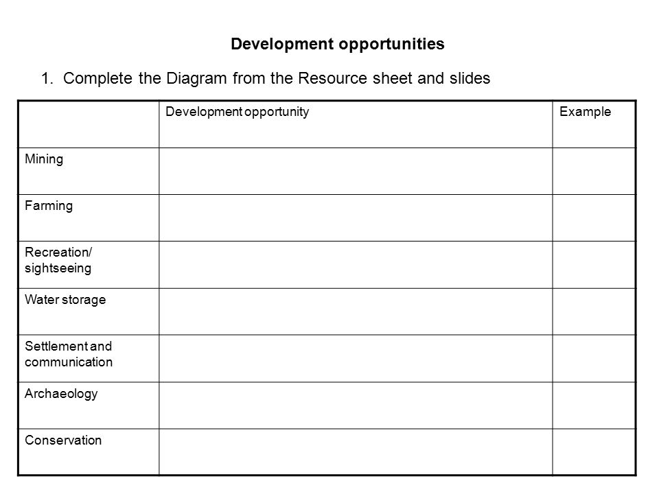 1. Complete the Diagram from the Resource sheet and slides Development opportunities Development opportunityExample Mining Farming Recreation/ sightse